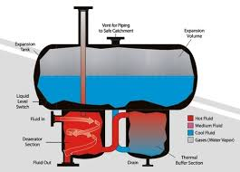 expantuion tank thermal oil