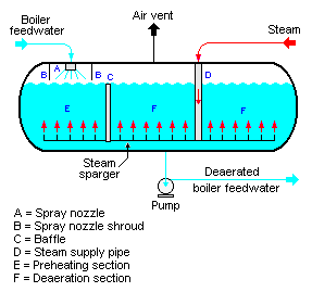 Deaerator steam heater