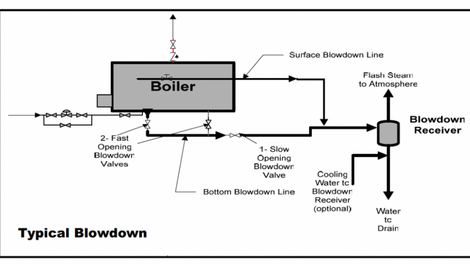 boiler blowdown sistem