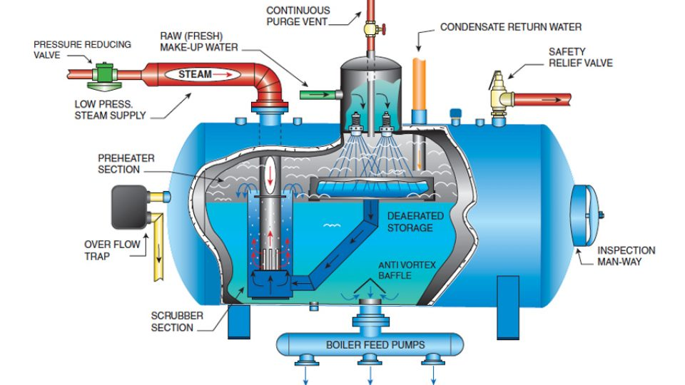 Part Steam Boiler