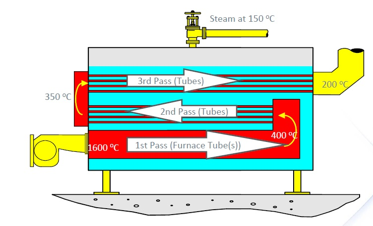 Working Principle of Boiler