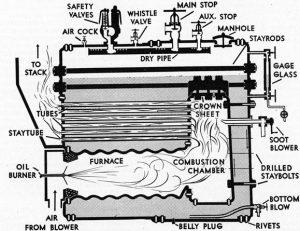 scotch marine boiler