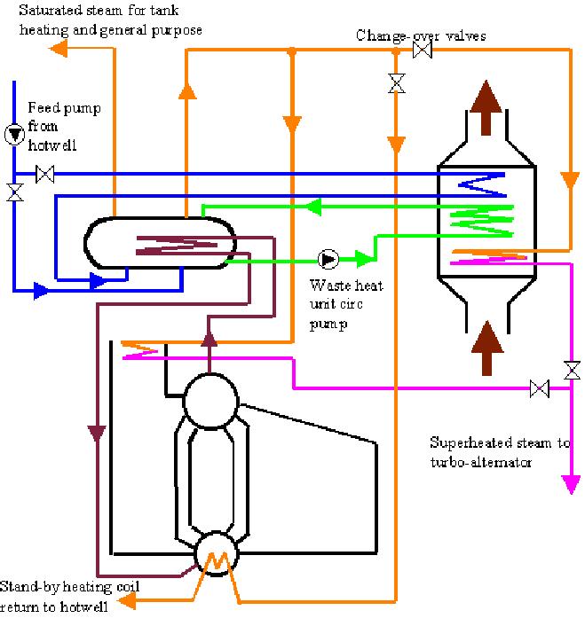 Boiler MarineTanker Bojonegoro