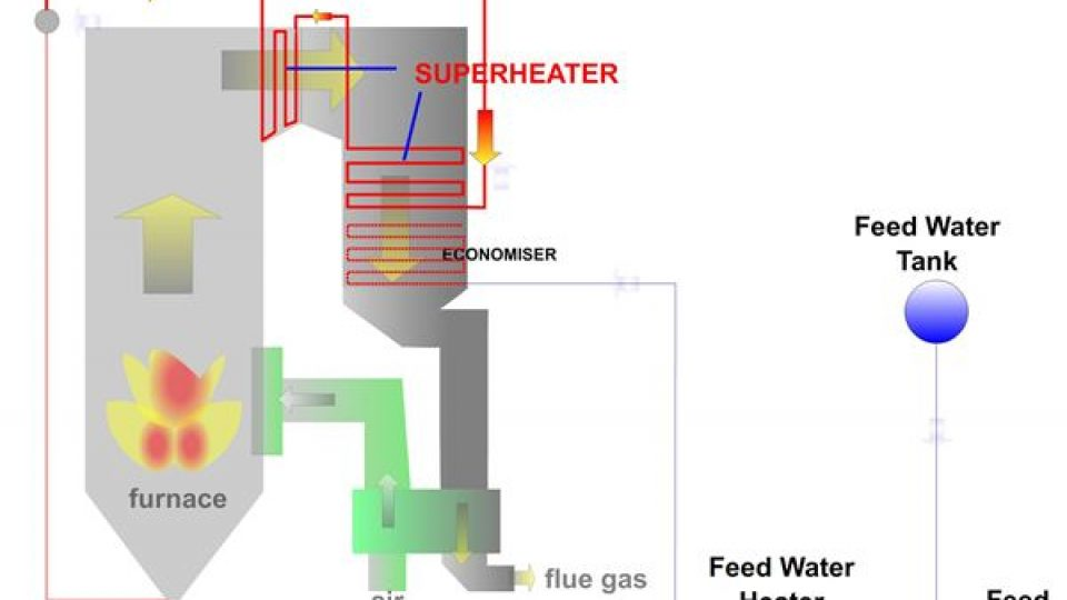 Boiler Functions and Components