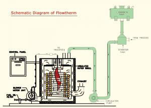 Custemis Boiler