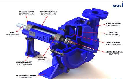 Centrifugal Pumps KSB