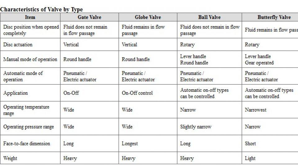 karakter valve berdasarkan jenis valve
