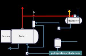 Boiler wood industries