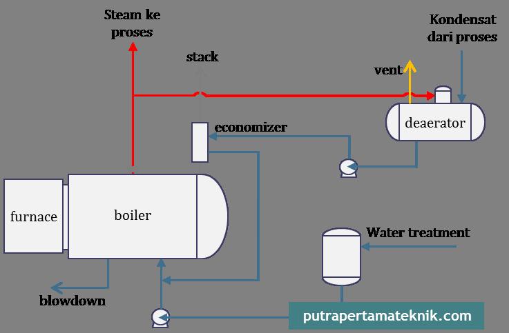 sistem-boiler-dalam-desain-pembuatan-kiln-dry