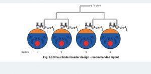 steam header boiler