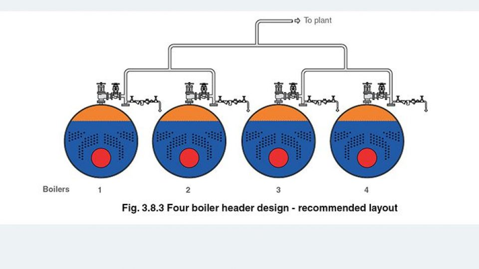 steam header boiler