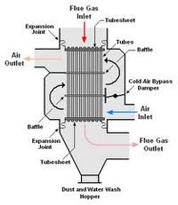 Economizer section of the Waste Heat Recovery Boiler