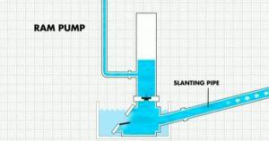 photo-ram-pump