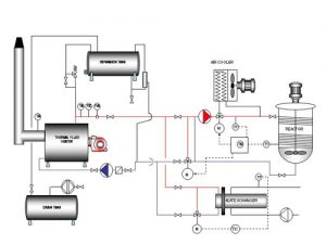 Design Fluid Thermal oil